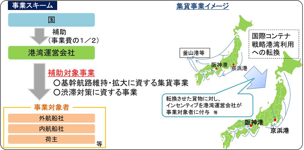 国際コンテナ戦略 港湾①